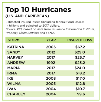 Top 10 US Hurricanes